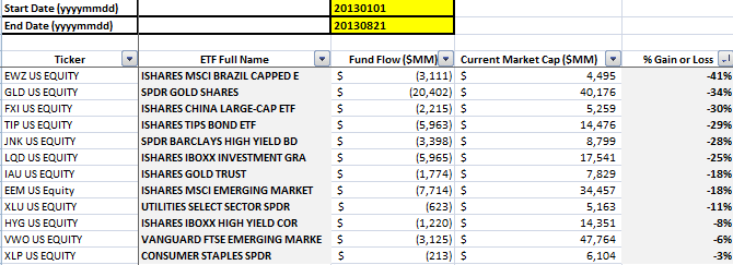ICI Fund Flow Continues to be Tilted Towards Equities - Bottom 10 ETFs