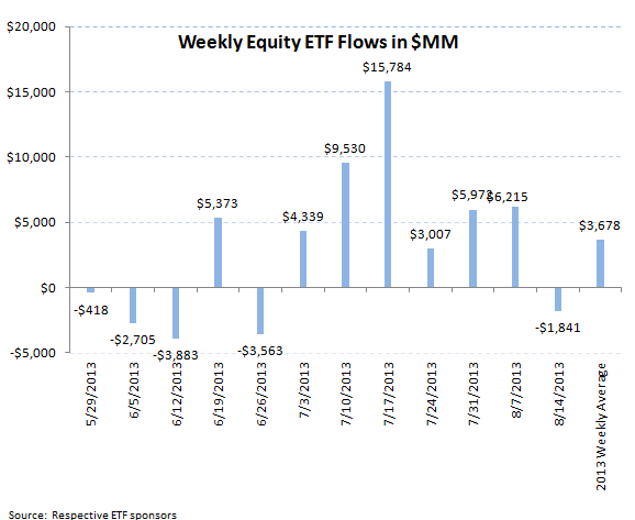 ICI Fund Flow Continues to be Tilted Towards Equities - ETF 1