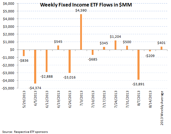 ICI Fund Flow Continues to be Tilted Towards Equities - ETF 2