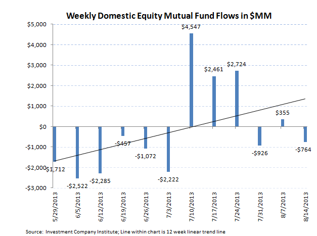 ICI Fund Flow Continues to be Tilted Towards Equities - ICI 1