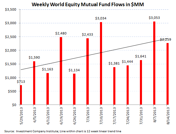 ICI Fund Flow Continues to be Tilted Towards Equities - ICI 2