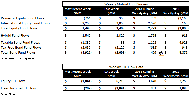 ICI Fund Flow Continues to be Tilted Towards Equities - Table 1