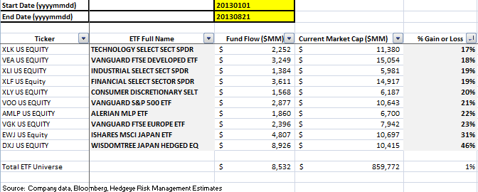 ICI Fund Flow Continues to be Tilted Towards Equities - Top 10 ETFs