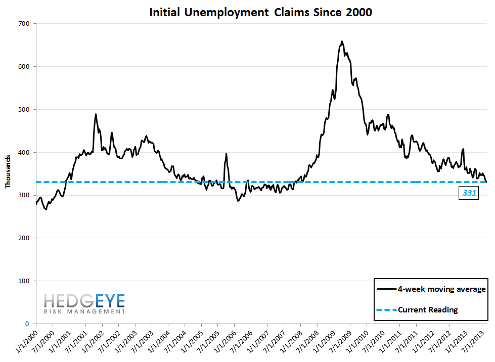 INITIAL CLAIMS: CONTINUED IMPROVEMENT YEAR-OVER-YEAR - 10