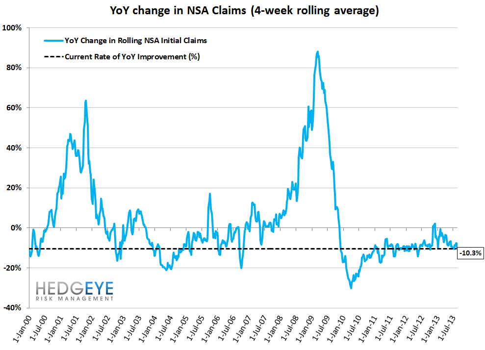 INITIAL CLAIMS: CONTINUED IMPROVEMENT YEAR-OVER-YEAR - 11