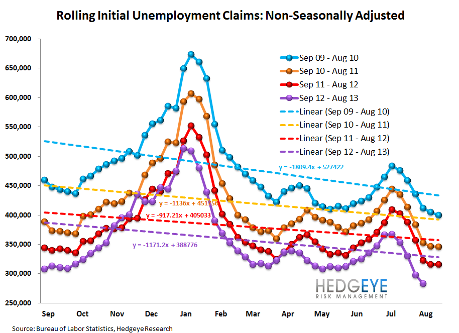 INITIAL CLAIMS: CONTINUED IMPROVEMENT YEAR-OVER-YEAR - 12