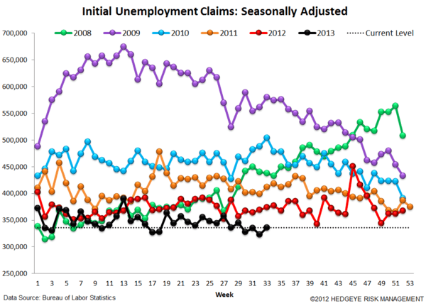 INITIAL CLAIMS: CONTINUED IMPROVEMENT YEAR-OVER-YEAR - 4