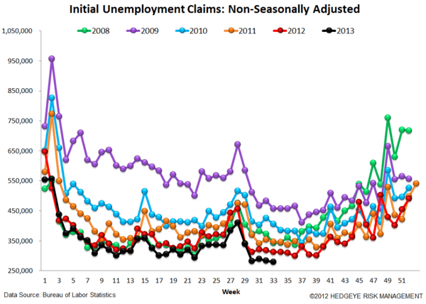 INITIAL CLAIMS: CONTINUED IMPROVEMENT YEAR-OVER-YEAR - 5