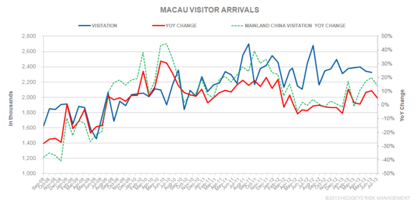 THE M3: JULY VISITOR ARRIVALS - VISITOR1