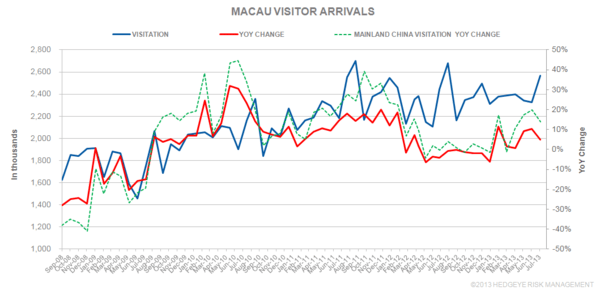 THE M3: JULY VISITOR ARRIVALS - visitor2