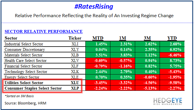 Consensus Wrong on #RatesRising - Sector Performance