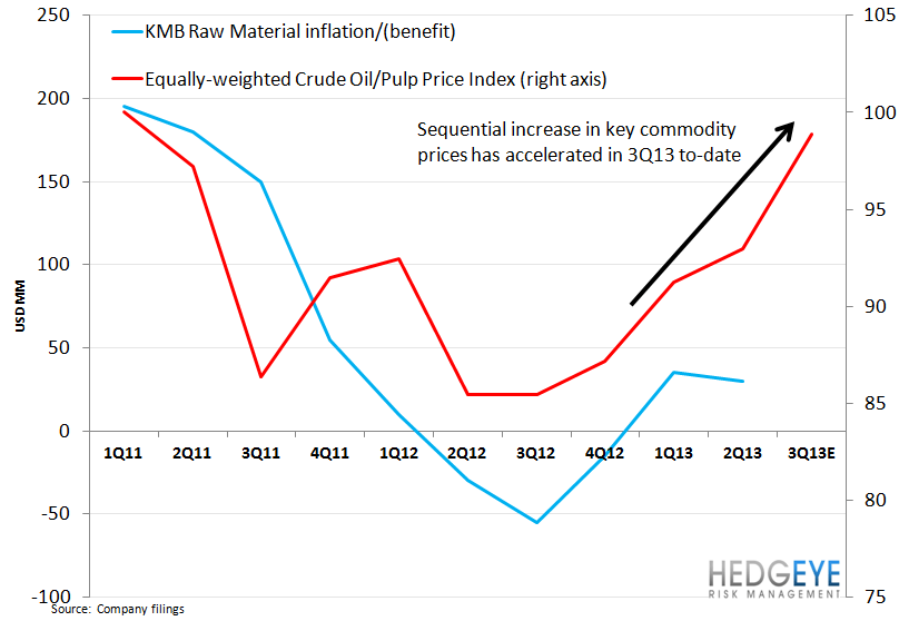 EL – A CUT ABOVE THE REST - kmb inflation chart1