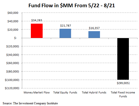 ICI Fund Flow Survey - Third Worst Week for Bond Outflows in 2013 - ICI chart 10 redo