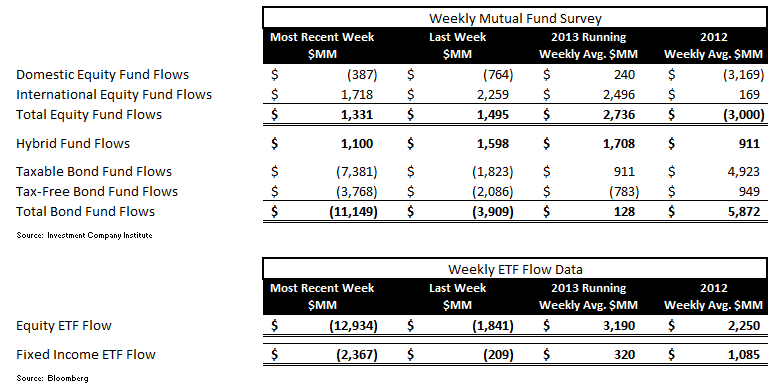 ICI Fund Flow Survey - Third Worst Week for Bond Outflows in 2013 - ICI chart 11
