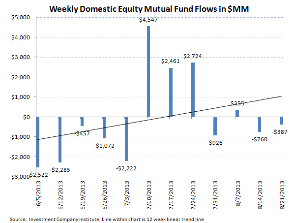 ICI Fund Flow Survey - Third Worst Week for Bond Outflows in 2013 - ICI chart 2