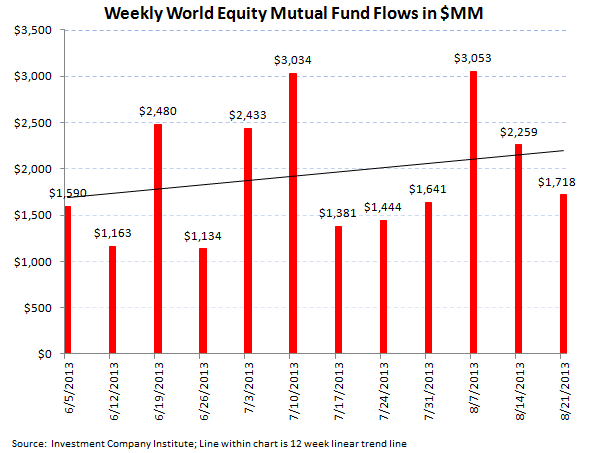 ICI Fund Flow Survey - Third Worst Week for Bond Outflows in 2013 - ICI chart 3