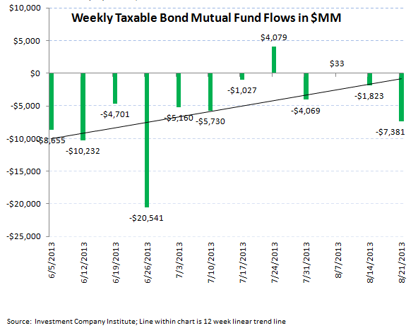 ICI Fund Flow Survey - Third Worst Week for Bond Outflows in 2013 - ICI chart 4