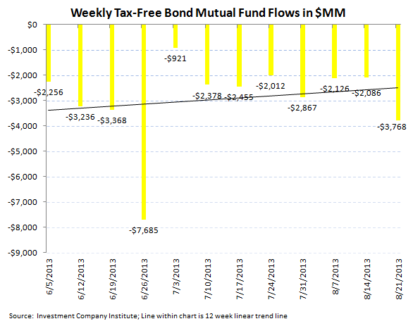 ICI Fund Flow Survey - Third Worst Week for Bond Outflows in 2013 - ICI chart 5