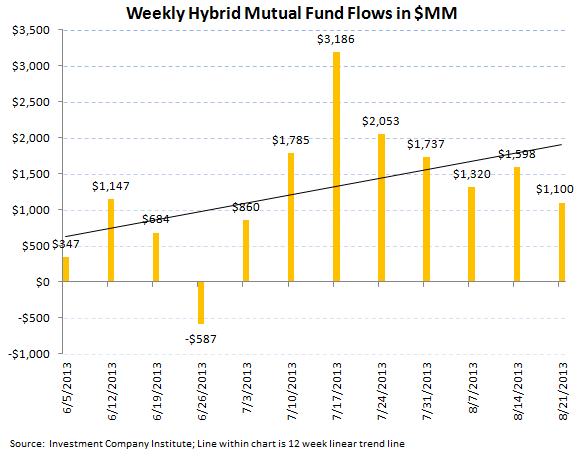 ICI Fund Flow Survey - Third Worst Week for Bond Outflows in 2013 - ICI chart 6