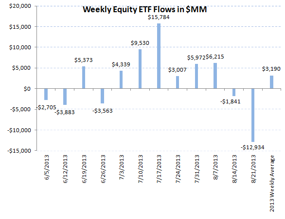 ICI Fund Flow Survey - Third Worst Week for Bond Outflows in 2013 - ICI chart 7