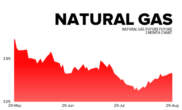 August 29, 2013 - nat gas