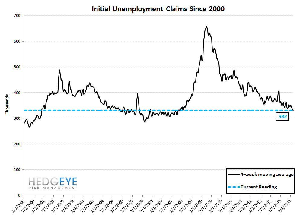 INITIAL CLAIMS: THE TREND IS YOUR FRIEND - 10