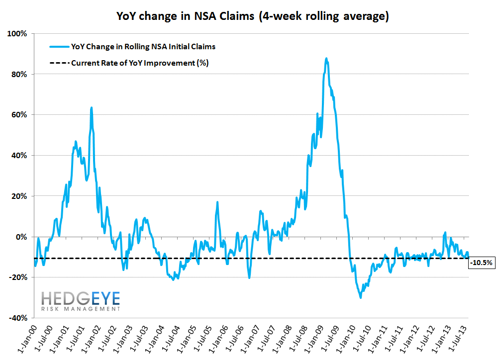 INITIAL CLAIMS: THE TREND IS YOUR FRIEND - 11