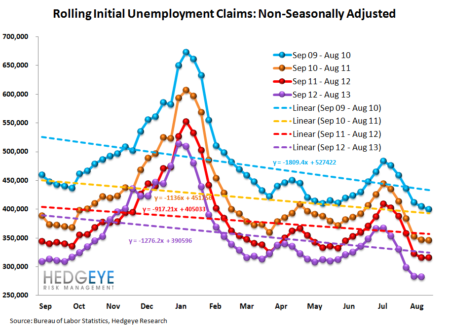 INITIAL CLAIMS: THE TREND IS YOUR FRIEND - 12