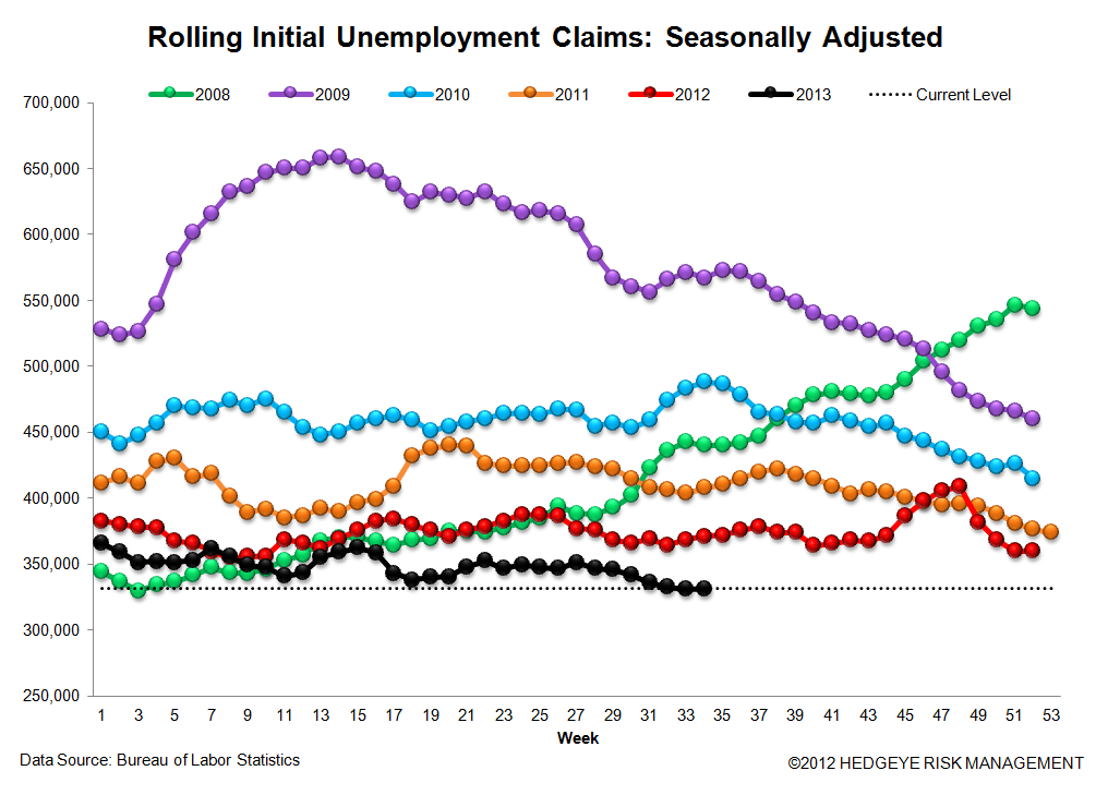 INITIAL CLAIMS: THE TREND IS YOUR FRIEND - 3