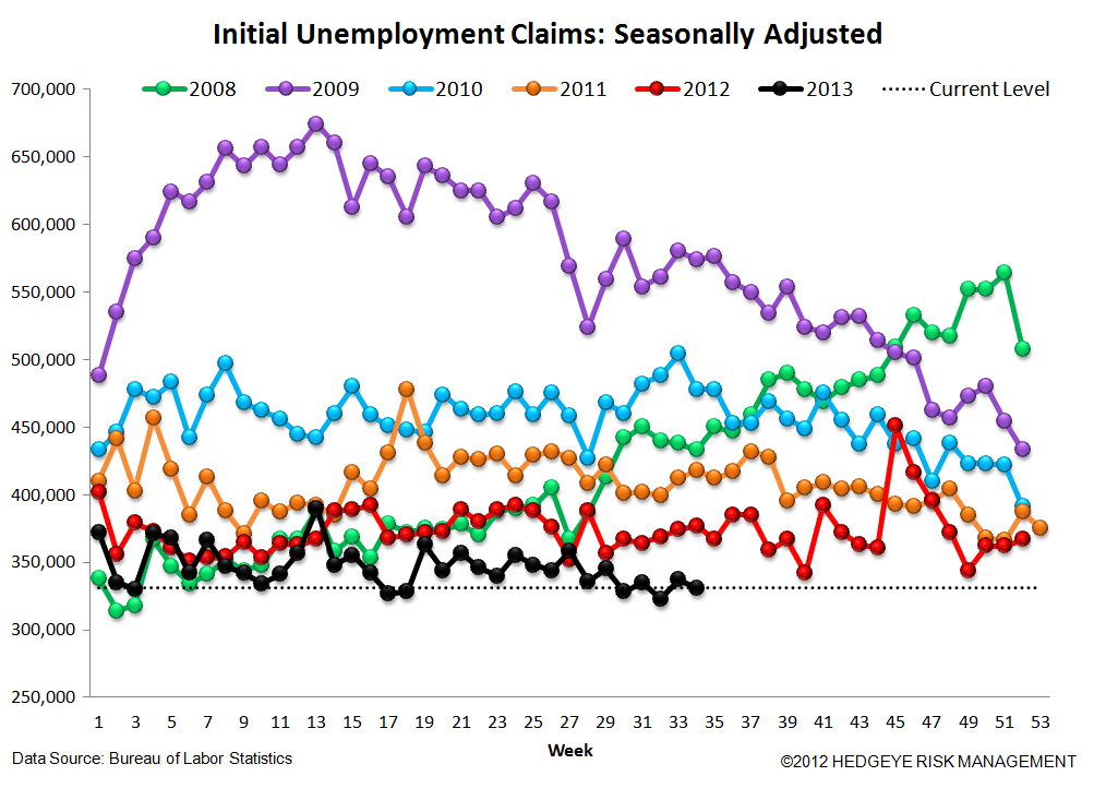 INITIAL CLAIMS: THE TREND IS YOUR FRIEND - 4