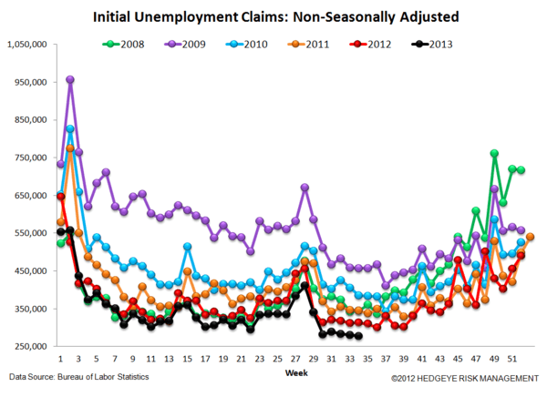 INITIAL CLAIMS: THE TREND IS YOUR FRIEND - 5