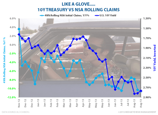 INITIAL CLAIMS:  LIKE A GLOVE - Claims vs 10Y 082913
