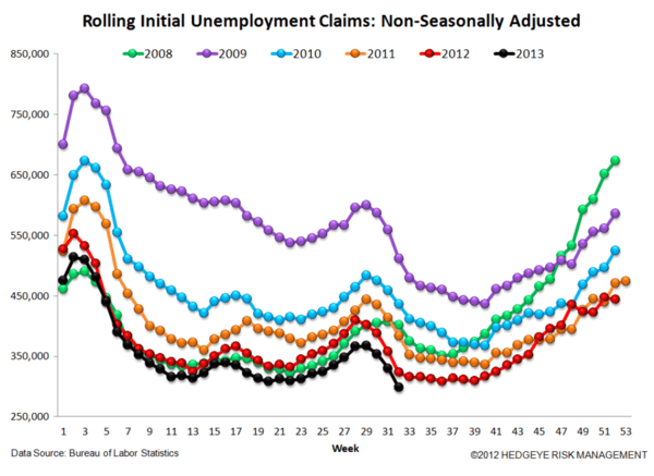 Jobless Claims: Trend Is Your Friend - steiner1