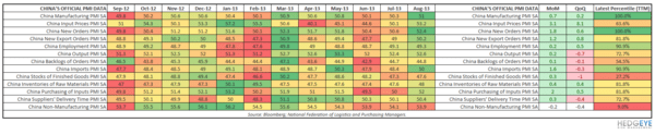 HUNTING FOR ASIAN EQUITY ALPHA: LONG SOUTH KOREA VS. SHORT CHINA? - China PMI Table