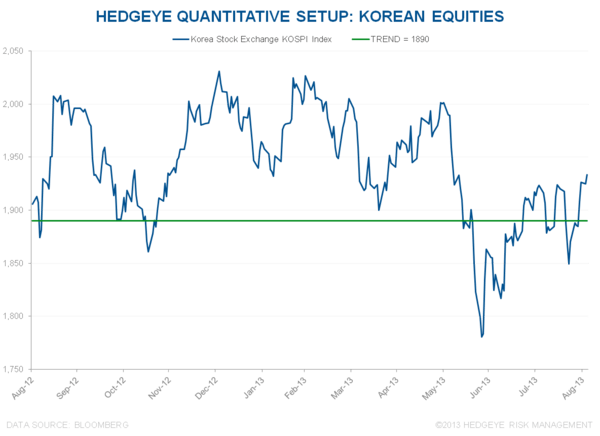 HUNTING FOR ASIAN EQUITY ALPHA: LONG SOUTH KOREA VS. SHORT CHINA? - Korea KOSPI