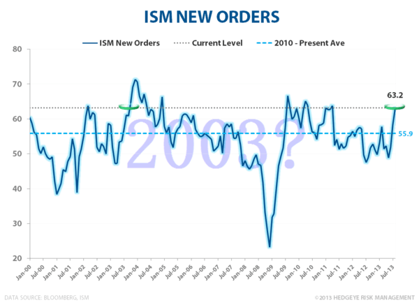 CHART OF THE DAY: Shatteringly Simple - ISM new Orders