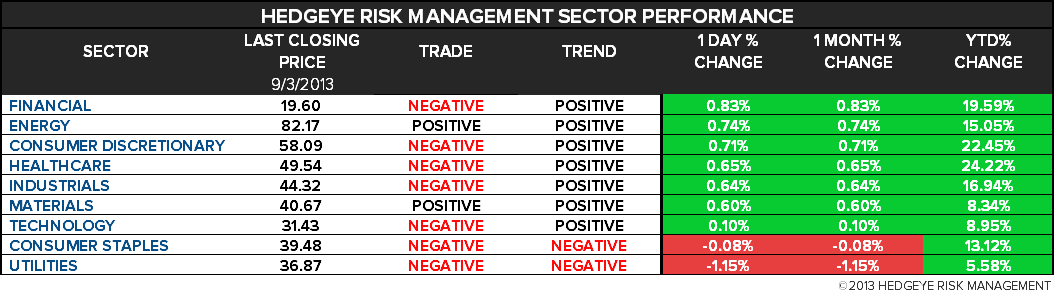 THE HEDGEYE DAILY OUTLOOK - 2