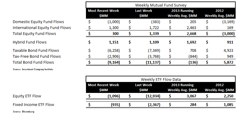 ICI Fund Flow Survey - Continued Smoldering in Bond Fund Flows - ICI chart 1