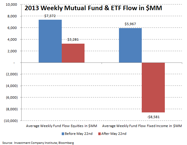 ICI Fund Flow Survey - Continued Smoldering in Bond Fund Flows - ICI chart 10
