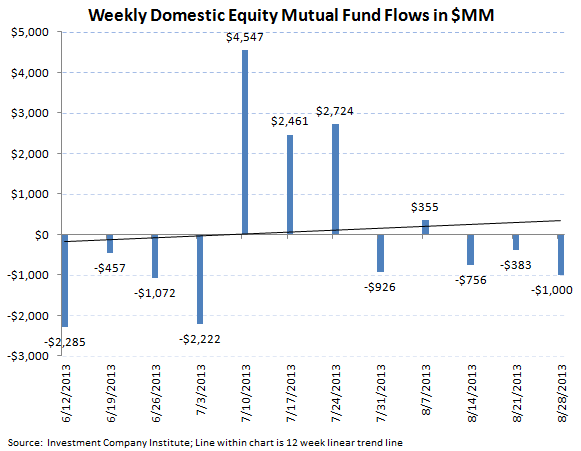 ICI Fund Flow Survey - Continued Smoldering in Bond Fund Flows - ICI chart 3