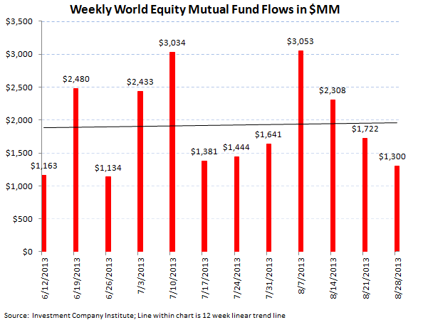 ICI Fund Flow Survey - Continued Smoldering in Bond Fund Flows - ICI chart 4