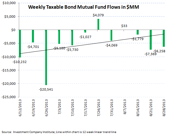 ICI Fund Flow Survey - Continued Smoldering in Bond Fund Flows - ICI chart 5