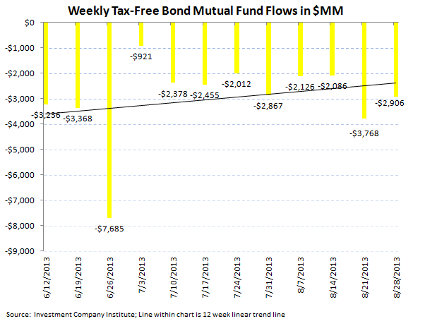 ICI Fund Flow Survey - Continued Smoldering in Bond Fund Flows - ICI chart 6