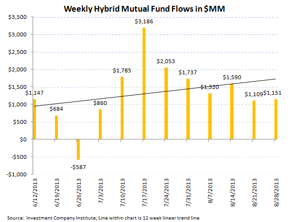 ICI Fund Flow Survey - Continued Smoldering in Bond Fund Flows - ICI chart 7