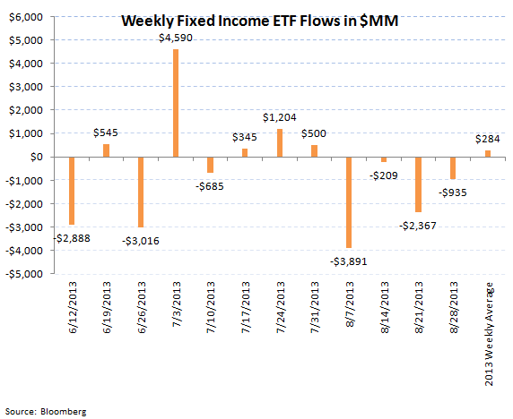 ICI Fund Flow Survey - Continued Smoldering in Bond Fund Flows - ICI chart 9