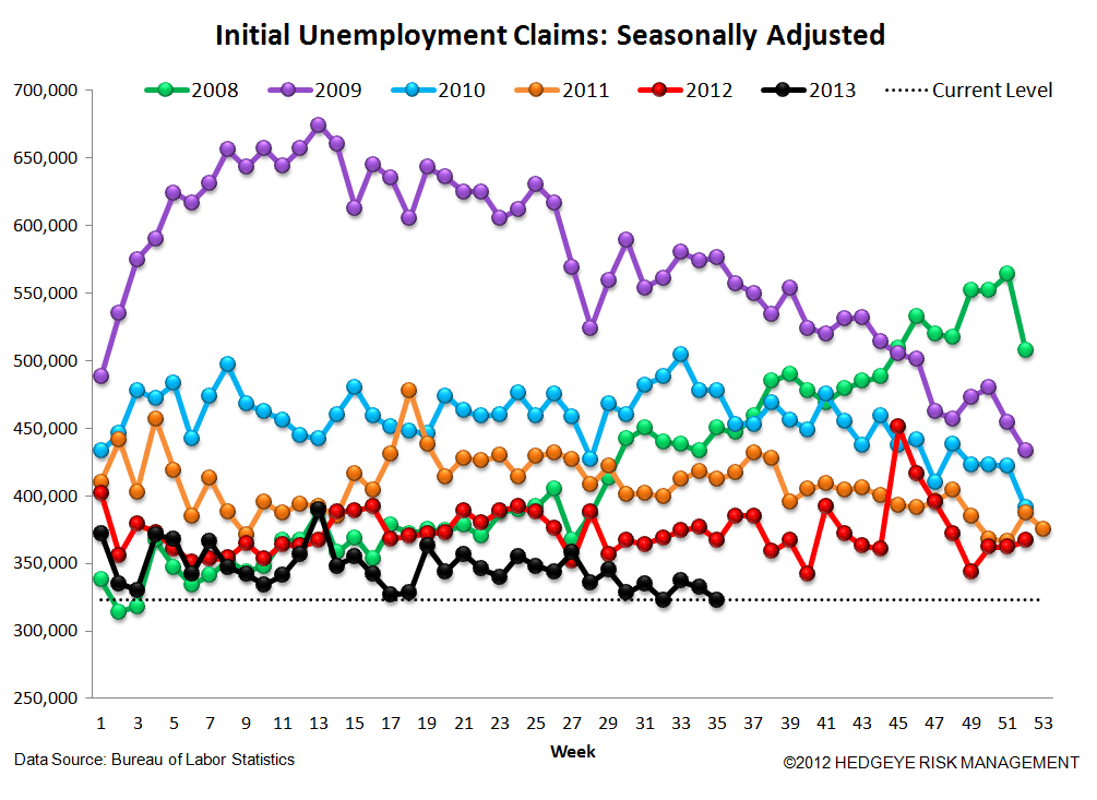 INITIAL CLAIMS: SOMETIMES BROKEN RECORDS SHOULD STILL BE PLAYED - 4