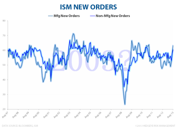 INITIAL CLAIMS & ISM: EN FUEGO - ISM Non mfg new Orders