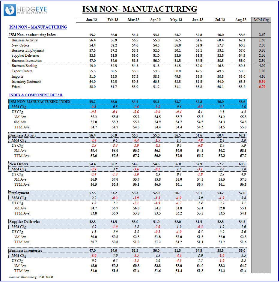 INITIAL CLAIMS & ISM: EN FUEGO - ISM Services Table