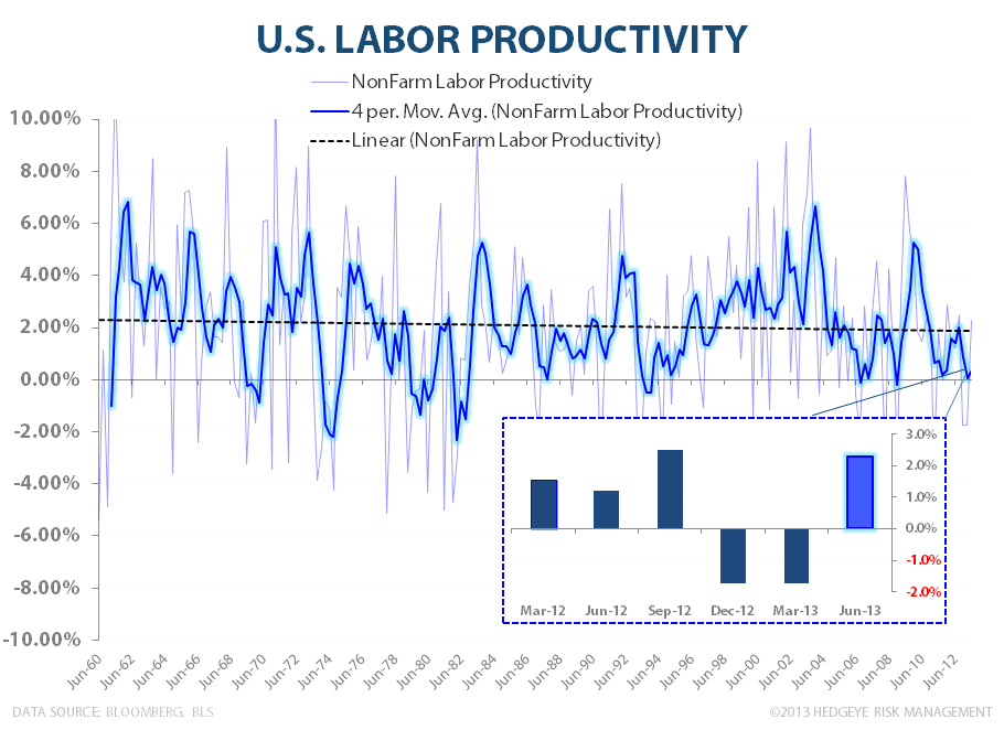 INITIAL CLAIMS & ISM: EN FUEGO - Labor Productivity