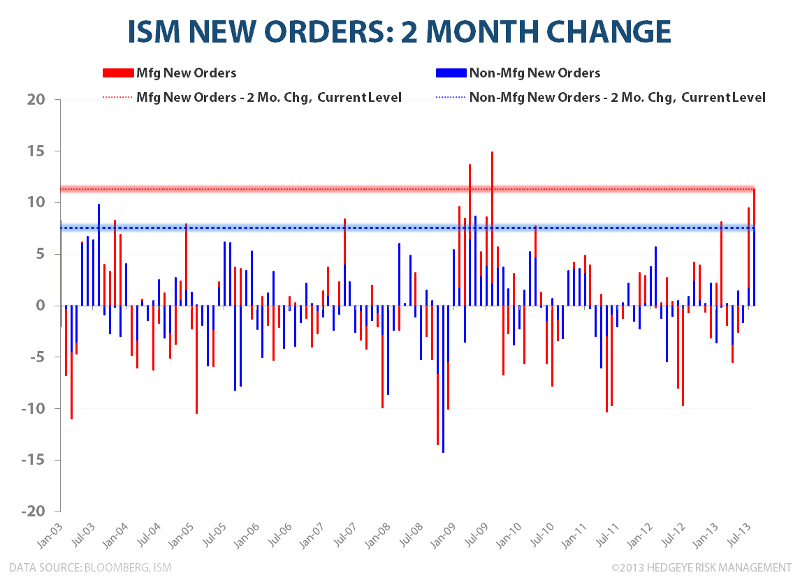INITIAL CLAIMS & ISM: EN FUEGO - New Orders 2M Change